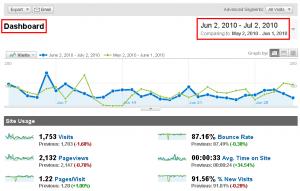 נתוני גוגל אנליטיקס בעת ניתוח נתוני גלישה של אחד האתרים